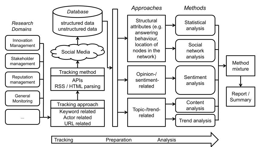 The-Social-Media-Analytics-Framework-Stieglitz-et-al-2014-Stieglitz-Dang-Xuan