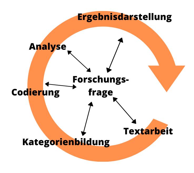 Ablaufmodell qualitative inhaltsanalyse nach Kuckartz qualitative Inhaltsanalyse