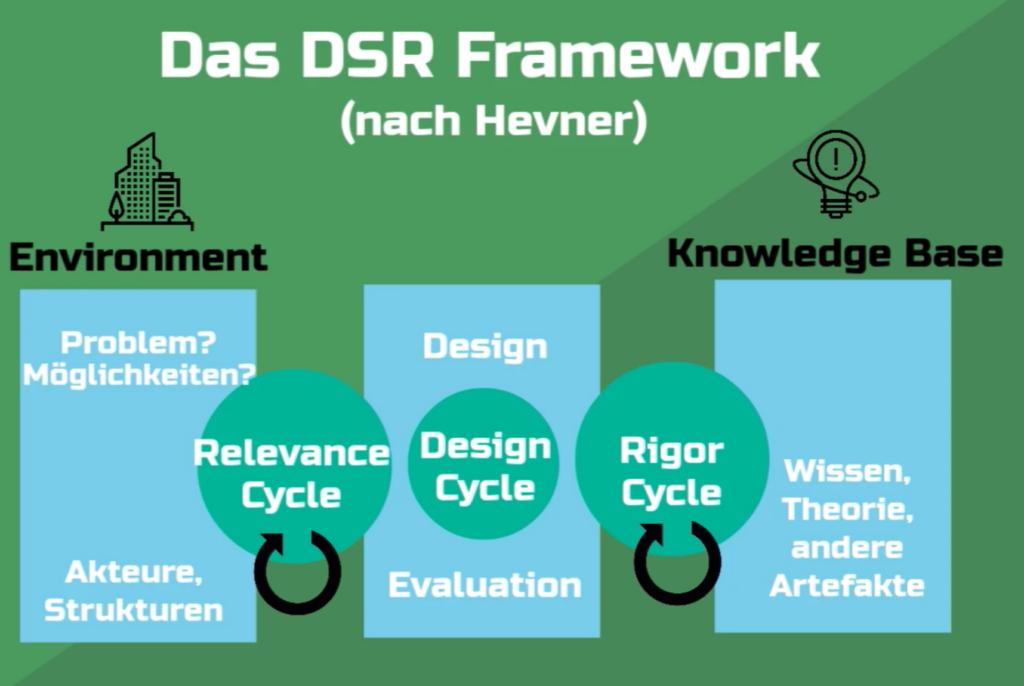 Design Science Research Methodologie deutsch einfach erklärt shribe screenshot